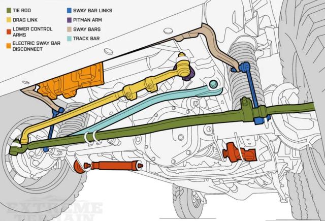 jeep suspention diagram